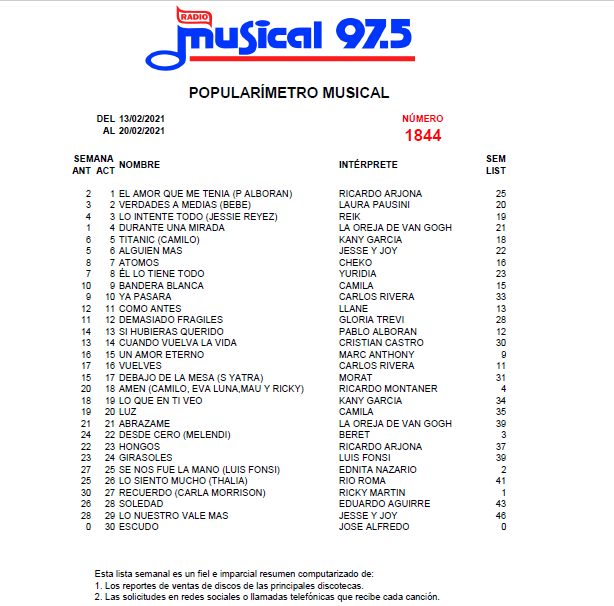 Popularímetro Musical 1844