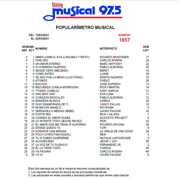 Popularímetro-Musical-1857-web