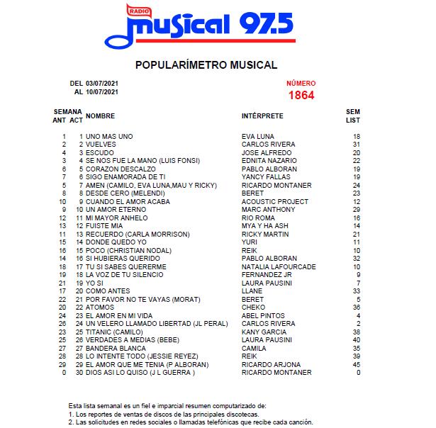 Popularímetro-Musical-1864