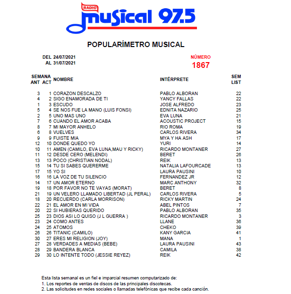 Popularímetro-Musical-1867