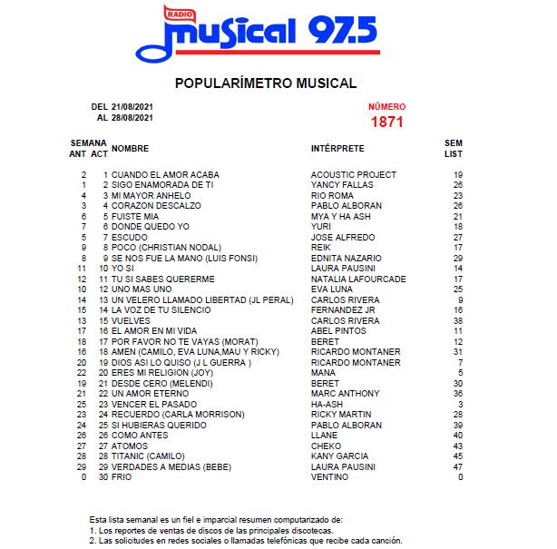 Popularímetro-Musical-1871