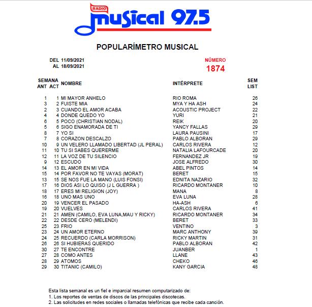 Popularímetro-Musical-1874