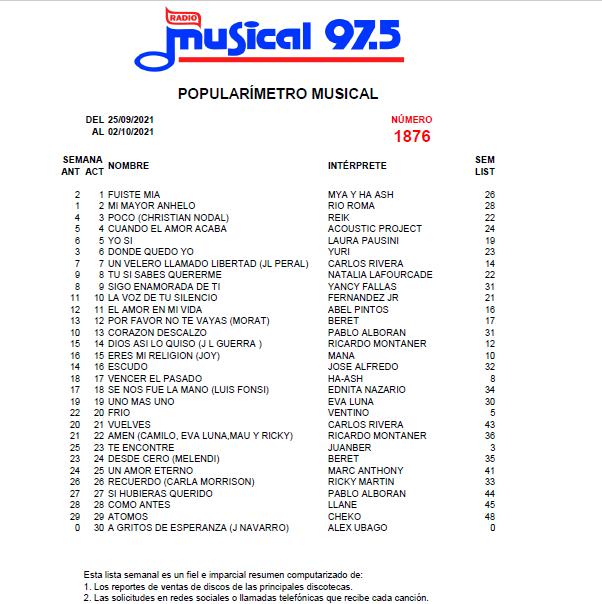 Popularímetro-Musical-1876