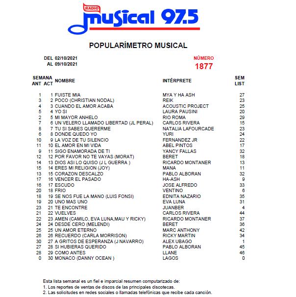 Popularímetro-Musical-1877